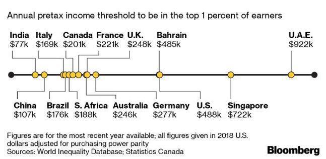 各國財富排名前1%的年所得門檻。(單位:萬美元)資料來源:彭博資訊