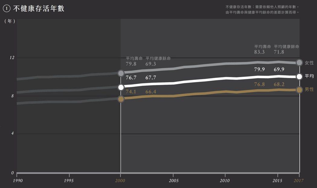 不健康存活年數;圖、文/時報出版《臺灣數據百閱(雙面書封設計):100個重要議題,從圖表開啟對話、培養公民思辨力》