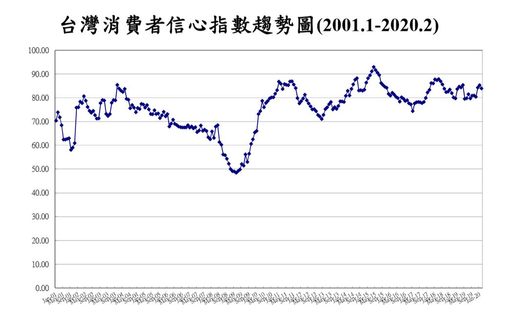2月份消費者信心指數轉跌。圖/中央大學台灣經濟發展研究中心提供