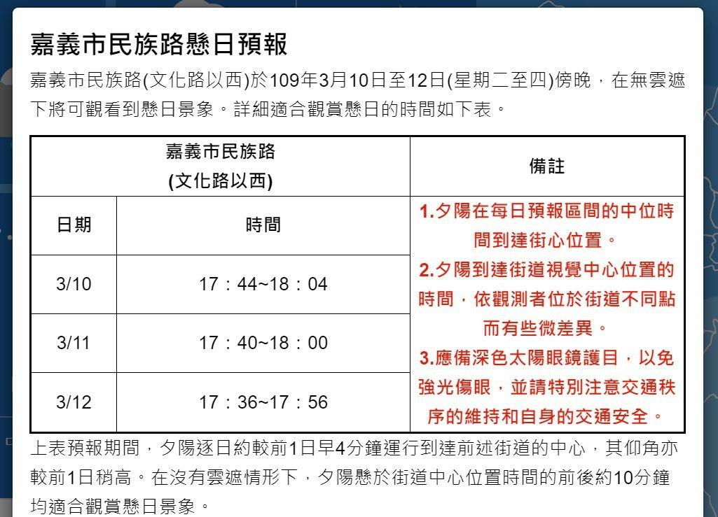 中央氣象局預報,嘉義市民族路(文化路以西)3月10日至12日傍晚,在無雲遮下將可...