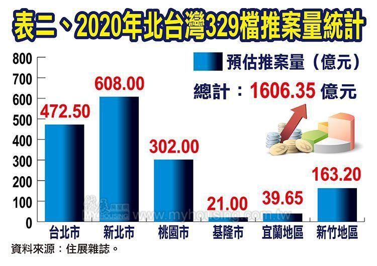 據住展雜誌統計,2020年北台灣房市329檔新成屋、預售屋推案預估量約為1,60...