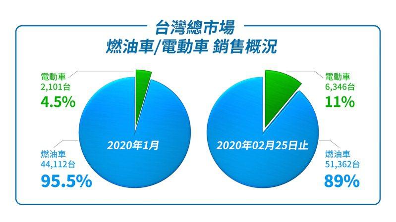 2020年1、2月機車燃油車與電動車銷售概況。圖/光陽提供。