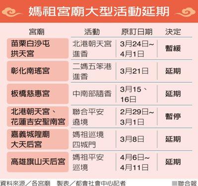 媽祖宮廟大型活動延期資料來源/各宮廟 製表/都會社會中心記者