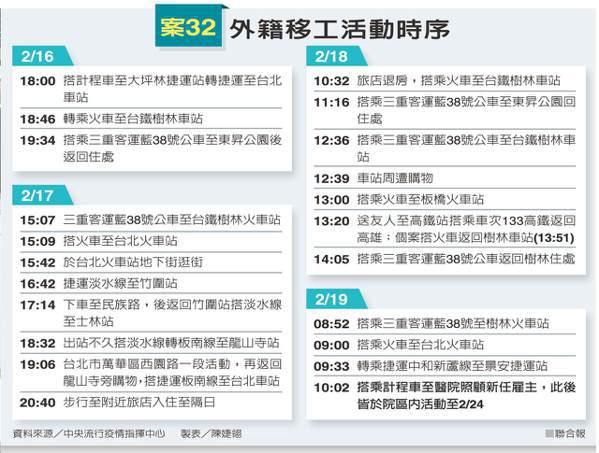 案32外籍移工活動時序 資料來源/中央流行疫情指揮中心 製表/陳婕翎