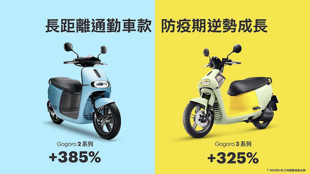 Gogoro各車款於2月份的銷售表現,於防疫期間銷售表現較為突出的產品為Gogo...