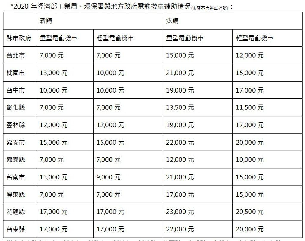 各地方政府已公布的電動機車補助金額。 圖/Gogoro提供