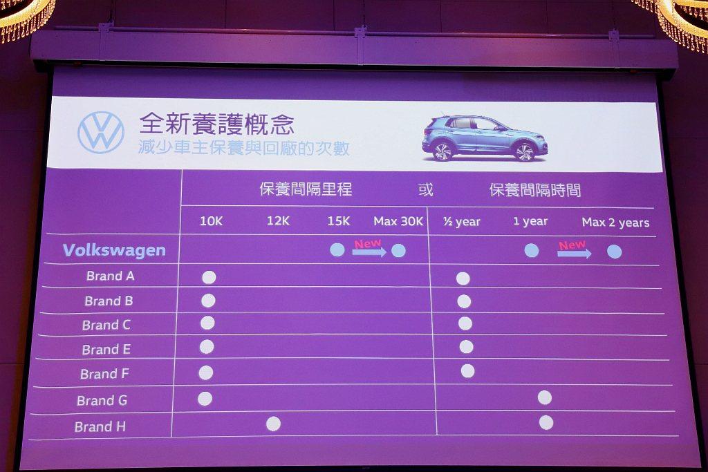 台灣福斯汽車導入與歐洲相同的全新養護概念,使原本建議的保養周期/里程從一年15,...