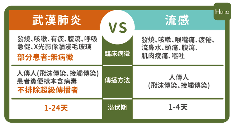 參考資料:Clinical Characteristics of Coronav...
