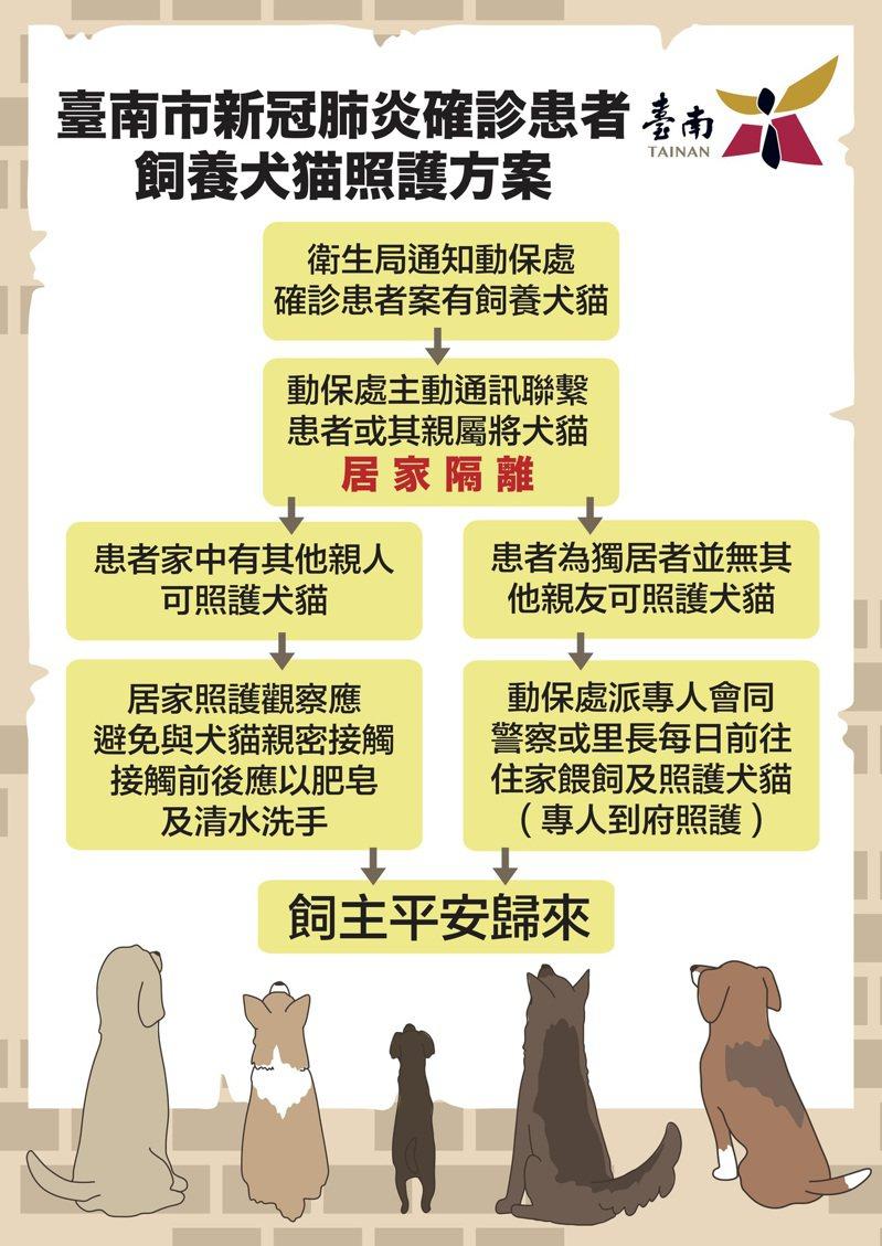 台南市動保處制定新冠肺炎確診患者飼養的共居犬貓照護方案。圖/台南市府提供