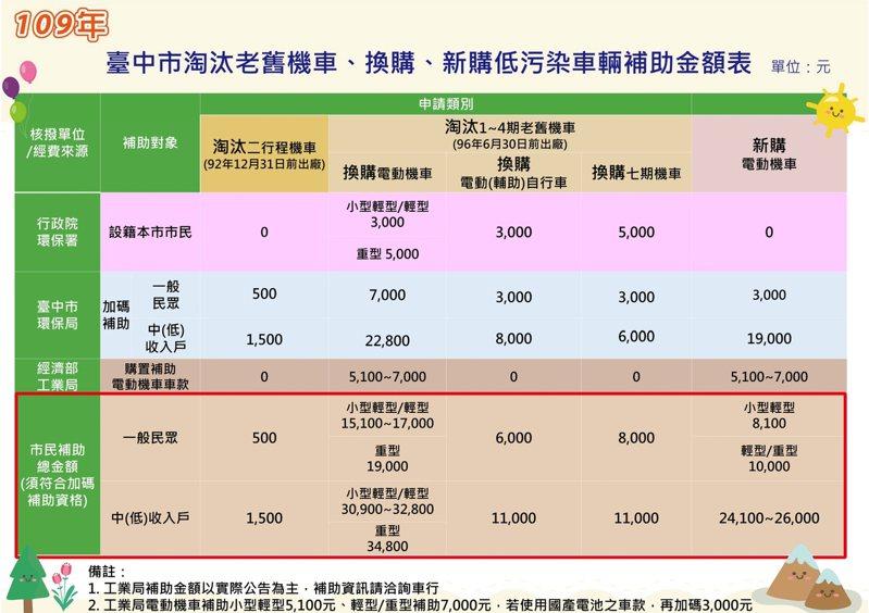 台中市機車汰舊補助表。圖/台中市環保局提供