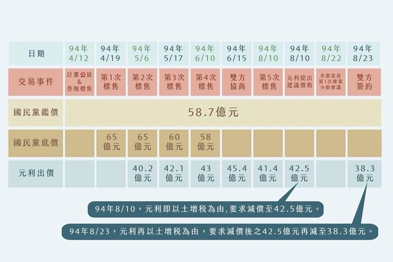 國民黨於2005年4月到8月標售中興山莊土地的議價時序表。 圖/取自黨產會調查報...