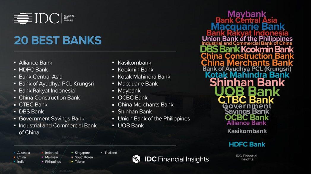 IDC Financial Insights /提供