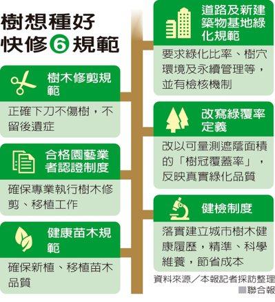 樹想種好快修6規範 資料來源/本報記者採訪整理