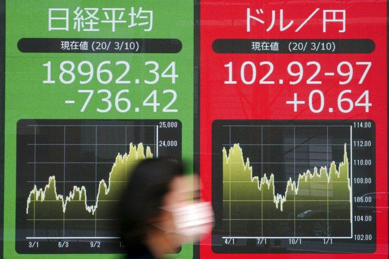 瑞銀表示,如果聯準會大手降息100個基點至0%,或是金融市場啟動新一輪「去風險」模式,日圓有可能上漲至100關口或更強。 美聯社