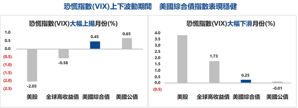 取恐慌指數(VIX)單月變動超過10%的月份,其餘指數報酬率依據理柏資訊,取史坦...