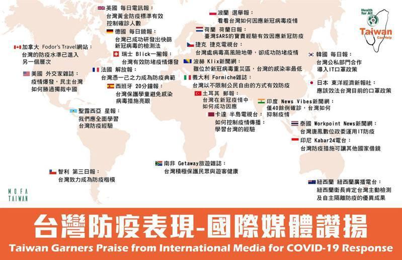外交部盤點各國報導台灣防疫政策。圖片來源/ 外交部臉書