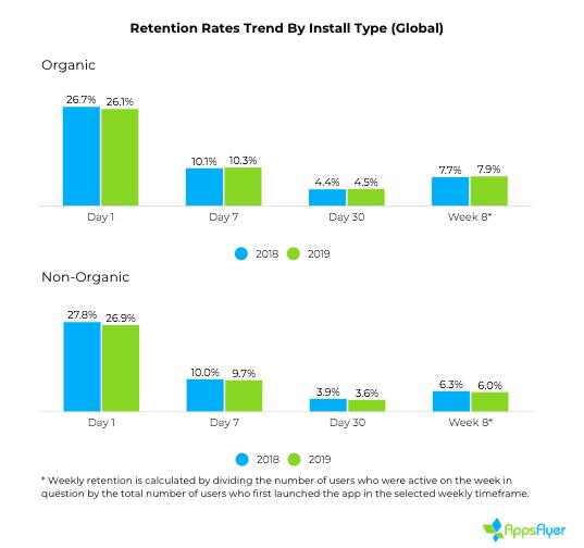 全球自然流量與廣告流量的長線品質越差越大
