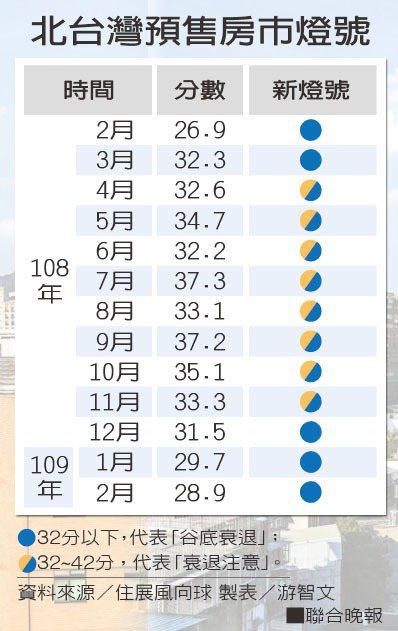 北台灣預售房市燈號 資料來源/住展風向球 製表/游智文