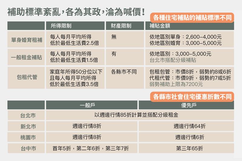 現行租金補貼制度一覽表。 表/翁家德製,OURs都市改革組織提供