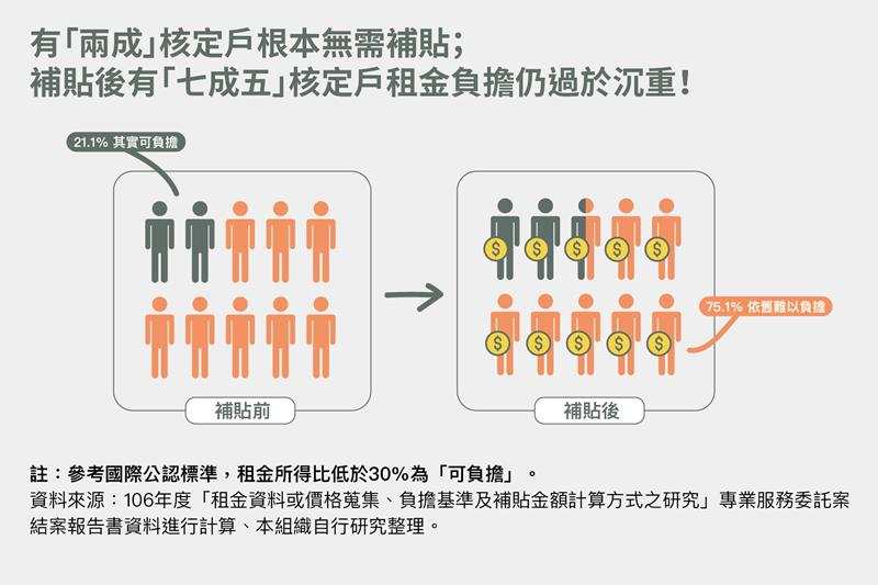 租金補貼前後可負擔能力分析,以106年受補助者為例。 表/翁家德製,OURs都市改革組織提供