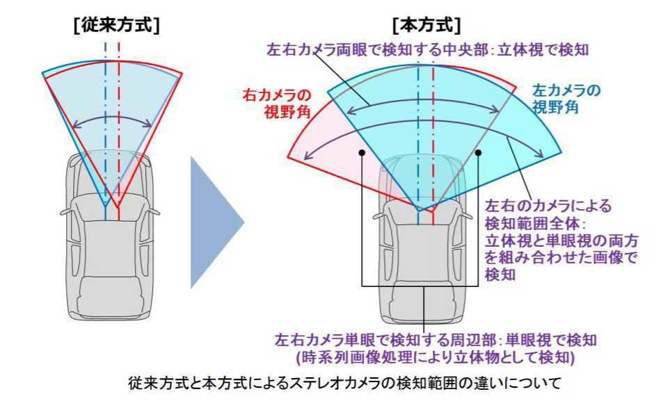 新一代EyeSight增加的偵測角度示意圖。 摘自bestcarweb.jp