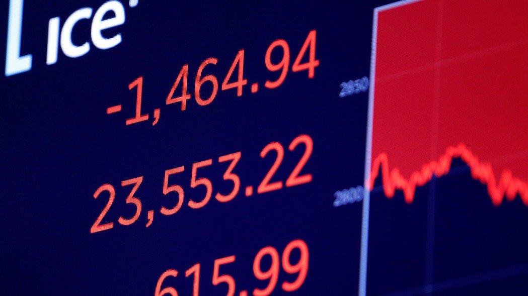美股道瓊狂瀉1,464點,正式跌入空頭市場。 (路透)