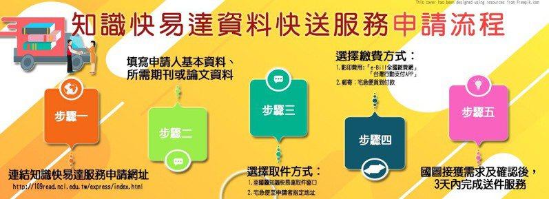 國圖推出資料快送服務「知識快易達」,提供資料影印快送服務申請。圖/國圖提供
