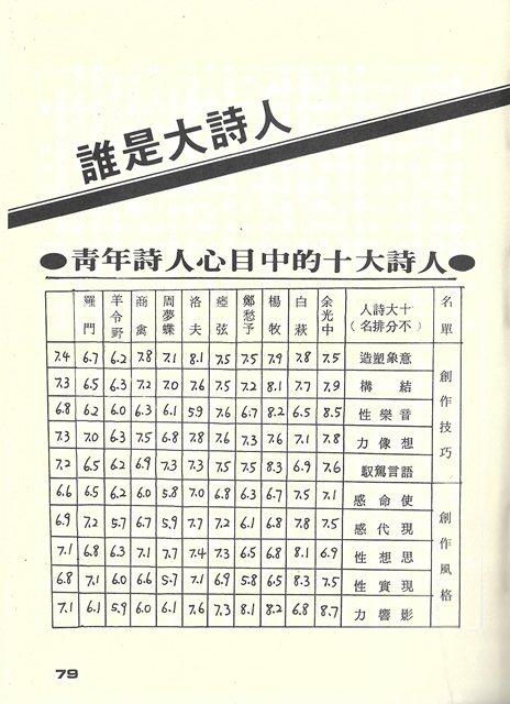 1982年《陽光小集》詩雜誌發信給44位戰後代青年詩人,票選心目中的十大詩人,楊牧以「結構」和「語言駕馭」兩項取勝。 圖/九歌出版提供