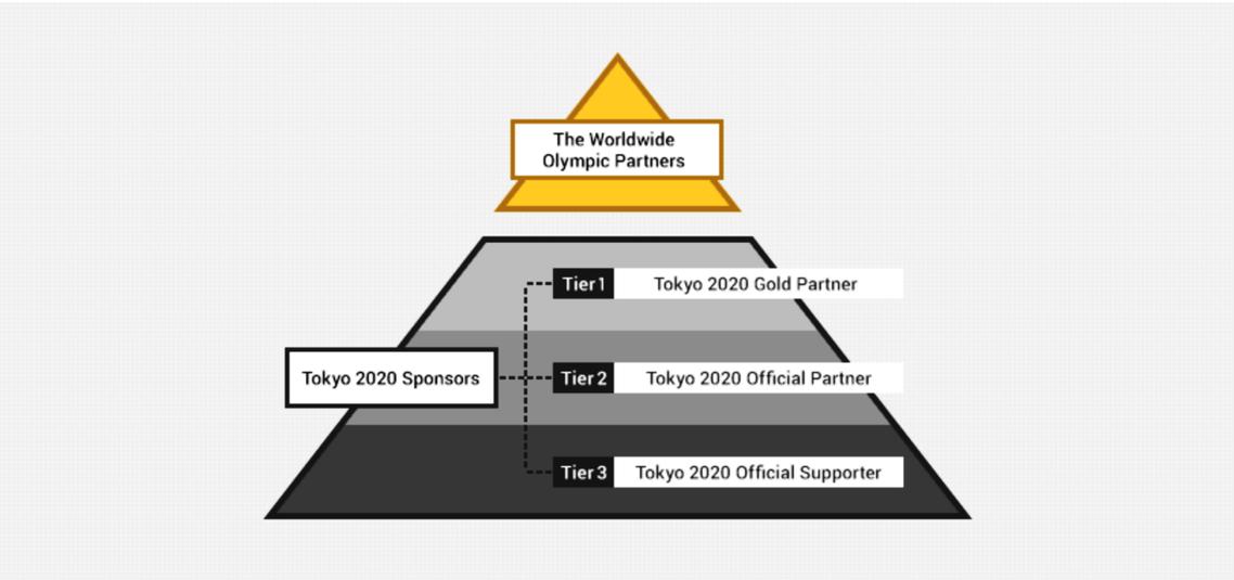 目前奧運的贊助商機制,依順位主要分為金字塔最頂層的「全球奧運合作夥伴」(Worl...
