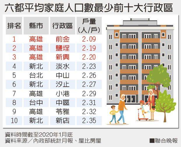 資料來源/內政部統計月報、屋比房屋
