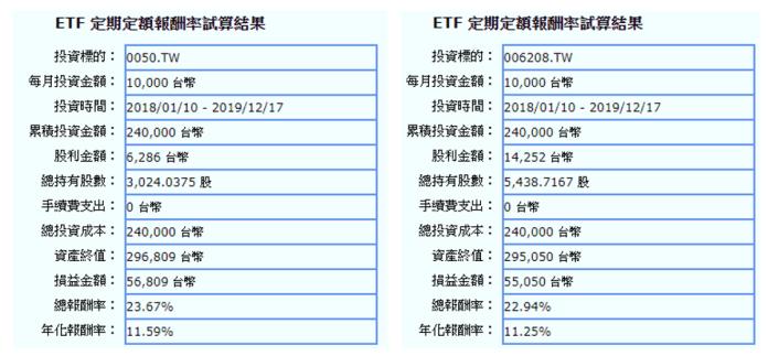 資料來源: MoneyDJ 2020.03.03 數據庫更新後數據