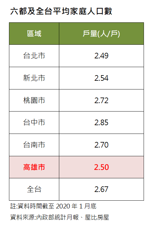 資料來源/屋比房屋
