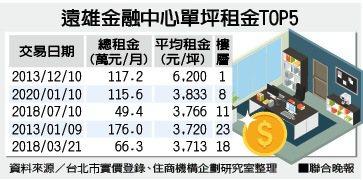 遠雄金融中心單坪租金TOP5資料來源/台北市實價登錄、住商機構企劃研究室整理