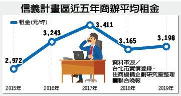信義計畫區近五年商辦平均租金資料來源/台北市實價登錄、住商機構企劃研究室整理