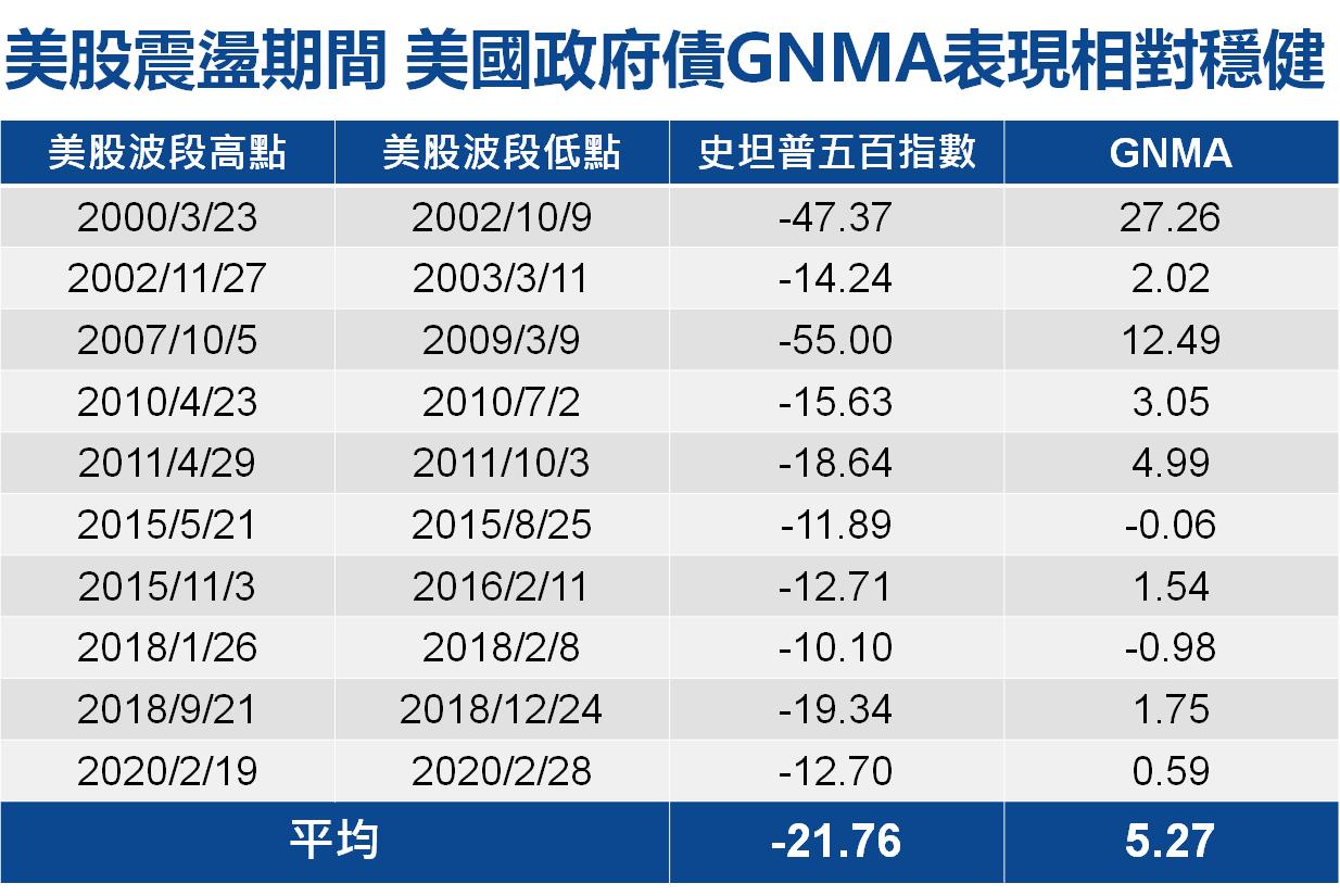 資料來源:高盛證券、彭博資訊,富時債券指數,原幣計價(2000/1/1~2020...