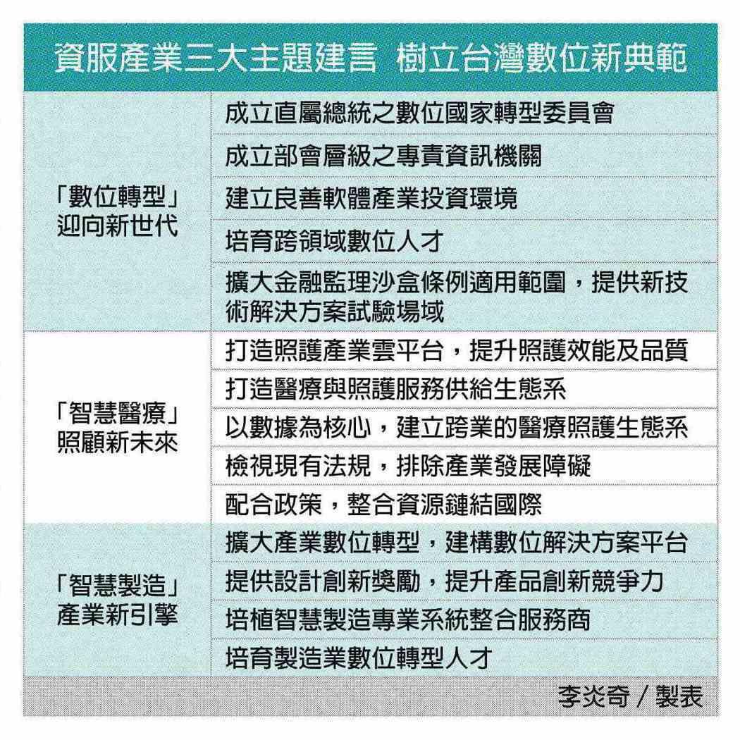 中華軟協以數位發展、世代共享理念 提出三大主題建言 加速跨業、跨界、跨國合作。