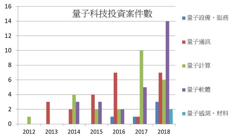 資料來源:nature,2019 / PIDA整理且提供