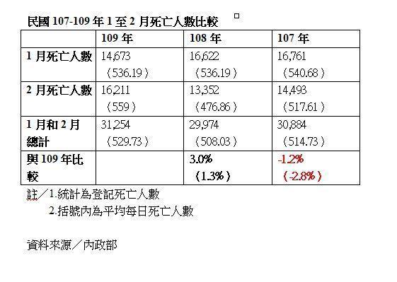 衛生署統計主任,前北醫副教授黃旭明分析指出,109年2月死亡登記較108年2月增...
