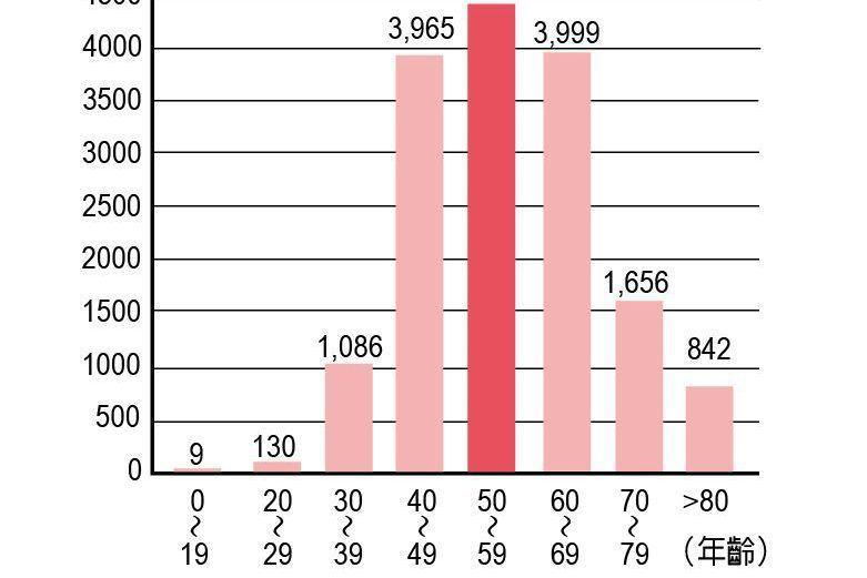 健保大數據/台灣乳癌年輕化 乳房重建研議納入給付