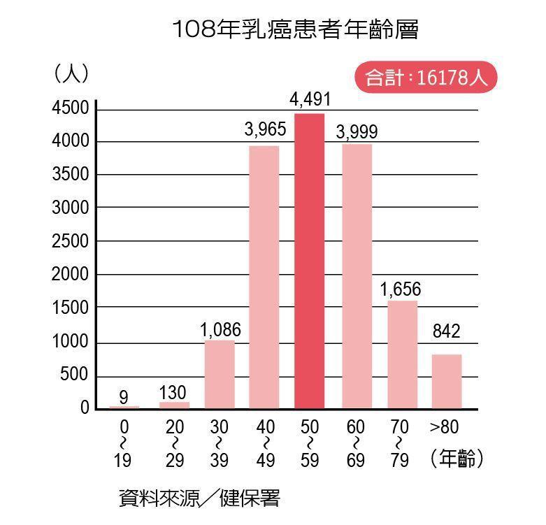 106-108年乳癌檢查件數    資料來源/健保署  製表/元氣周報