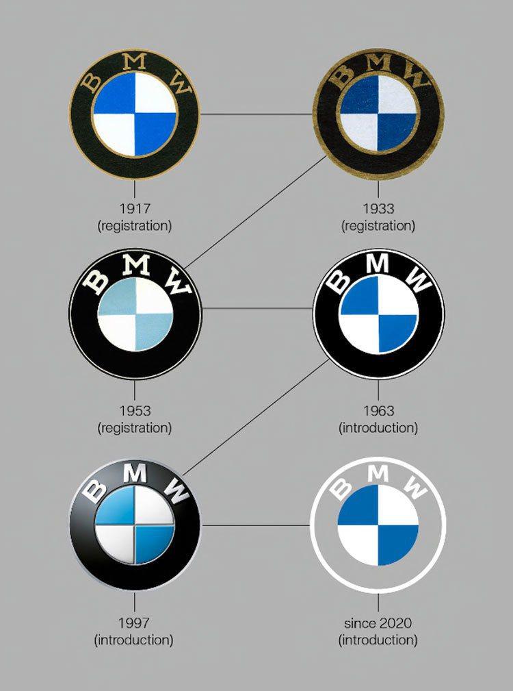 BMW百年歷史的廠徽變化。 摘自carbuzz.com