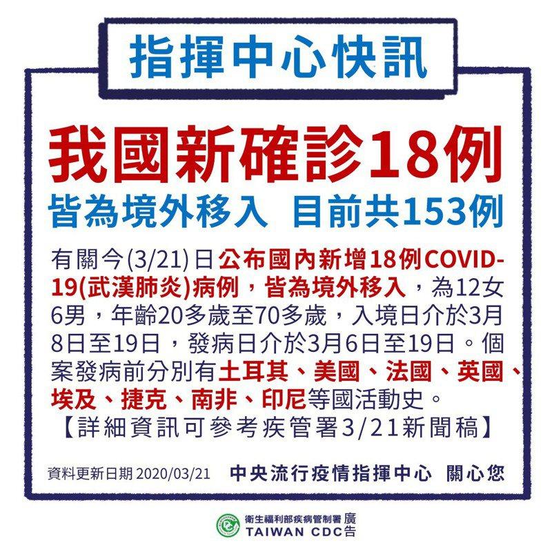 因應歐美旅居人士返國潮,二周內是台灣是否能守住這一波疫情的關鍵期,目前國內確診病例已到153例,近期增加個案多是境外移入,彰化縣目前居家檢疫者從3天前 248人已增加到1022人,居家隔離也從8人增加到12人。圖/衛福部提供