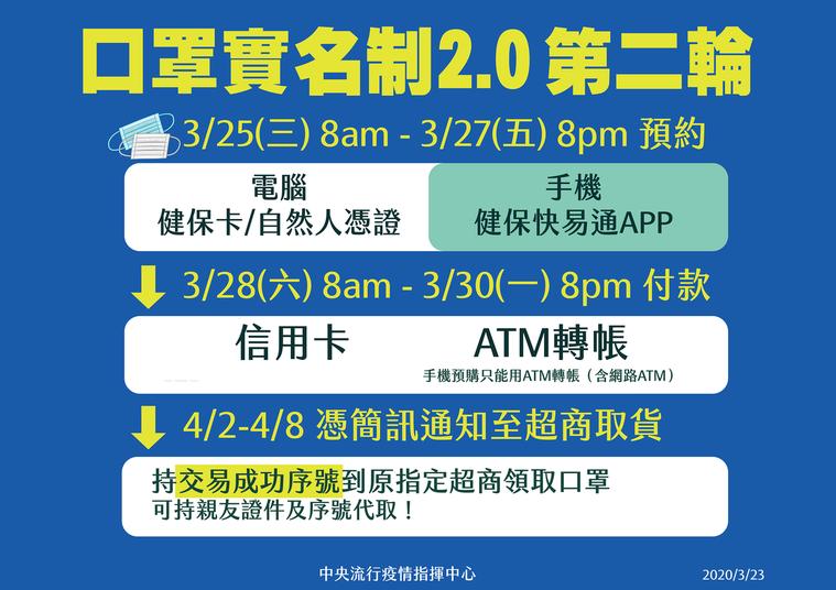 口罩2.0流程不變 3月25日起第二輪預購。