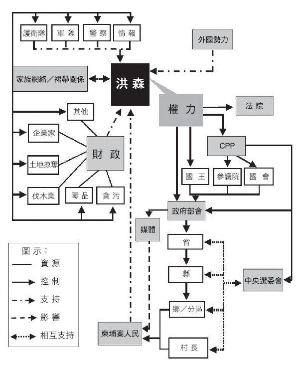 圖 1:洪森的權力網絡