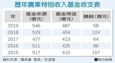 歷年農業特別收入基金收支表資料來源/農委會 製表/彭宣雅