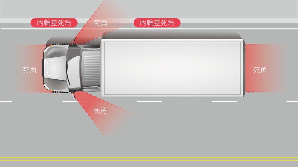 大車視線死角和內輪差的位置圖。 圖/聯合報系資料照