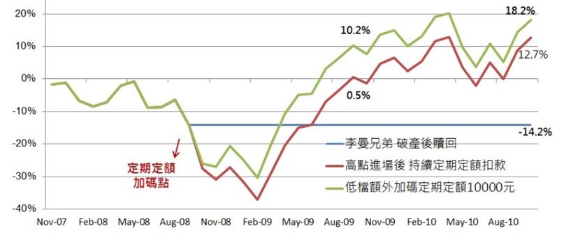 資料來源︰理柏資訊,史坦普500指數,原幣計價,計價自2007/10/31至20...