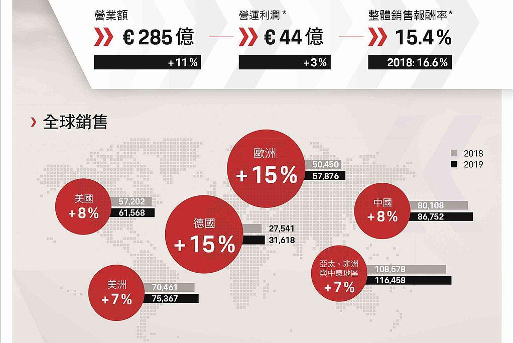 保時捷於2019年全球交車、營業額與整體營運成果均有斬獲,交車總數達280,80...