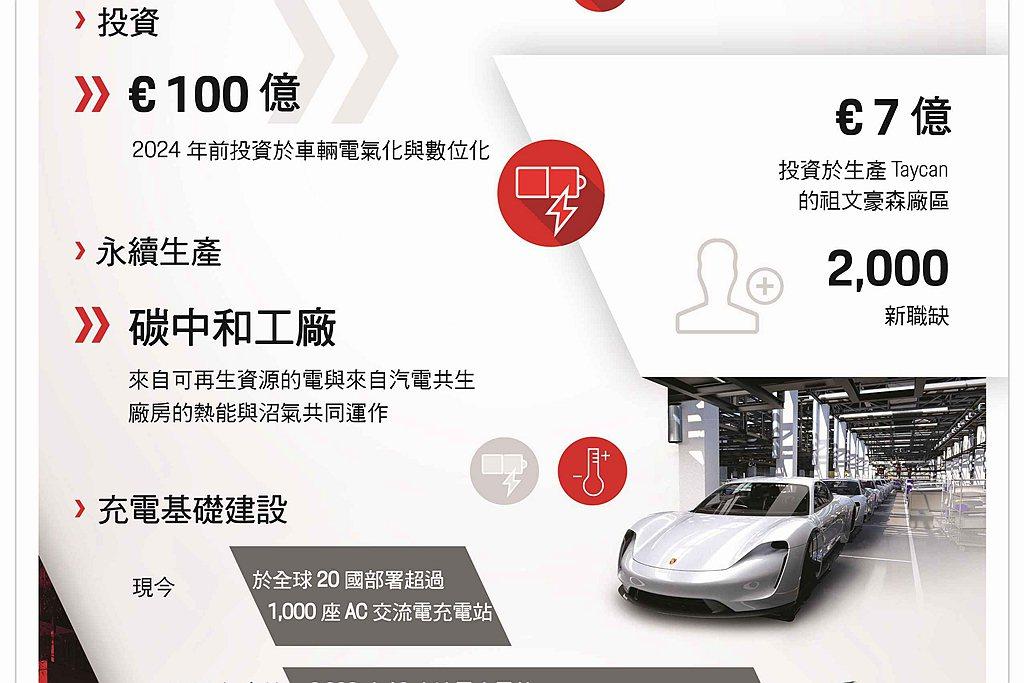 Porsche Taycan創造約2,000個新職缺,保時捷也同步開發相關認證計...