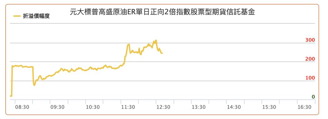 3月9日,元大S&P原油正2的溢價一度高達300%,截圖自元大投信網頁